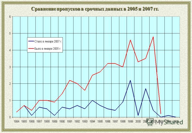 Сравнение пропусков в срочных данных в 2005 и 2007 гг.