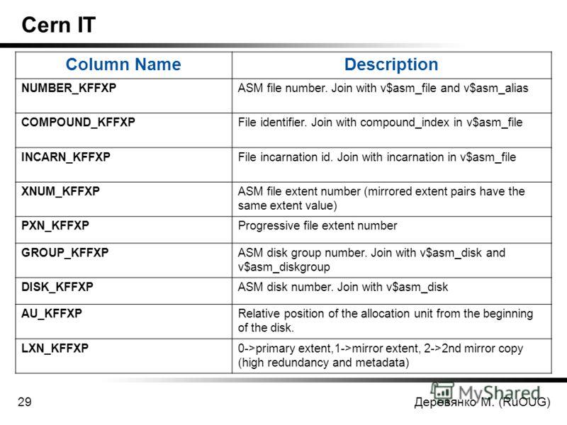 Деревянко М. (RuOUG)29 Cern IT Column NameDescription NUMBER_KFFXPASM file number. Join with v$asm_file and v$asm_alias COMPOUND_KFFXPFile identifier. Join with compound_index in v$asm_file INCARN_KFFXPFile incarnation id. Join with incarnation in v$
