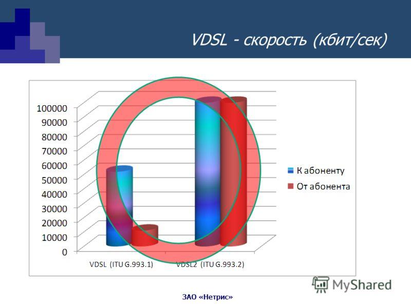 ЗАО «Нетрис» VDSL - скорость (кбит/сек)