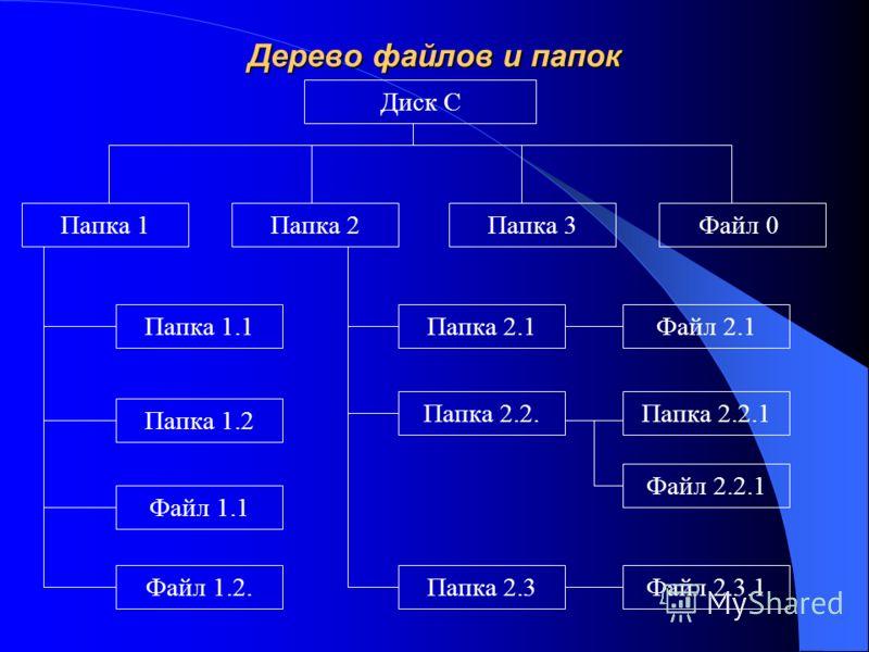 Дерево файлов и папок Диск С Папка 1Папка 2Папка 3Файл 0 Папка 1.1 Папка 1.2 Файл 1.1 Файл 1.2. Папка 2.1Файл 2.1 Папка 2.2. Папка 2.3 Папка 2.2.1 Файл 2.2.1 Файл 2.3.1