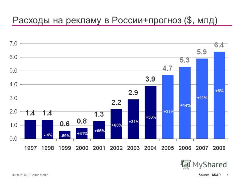 © 2005, TNS Gallup Media 1 Расходы на рекламу в России+прогноз ($, млд) Source: AKAR -59% +41% +65% +31% +33% - 4% +21% +14% +11% +8%