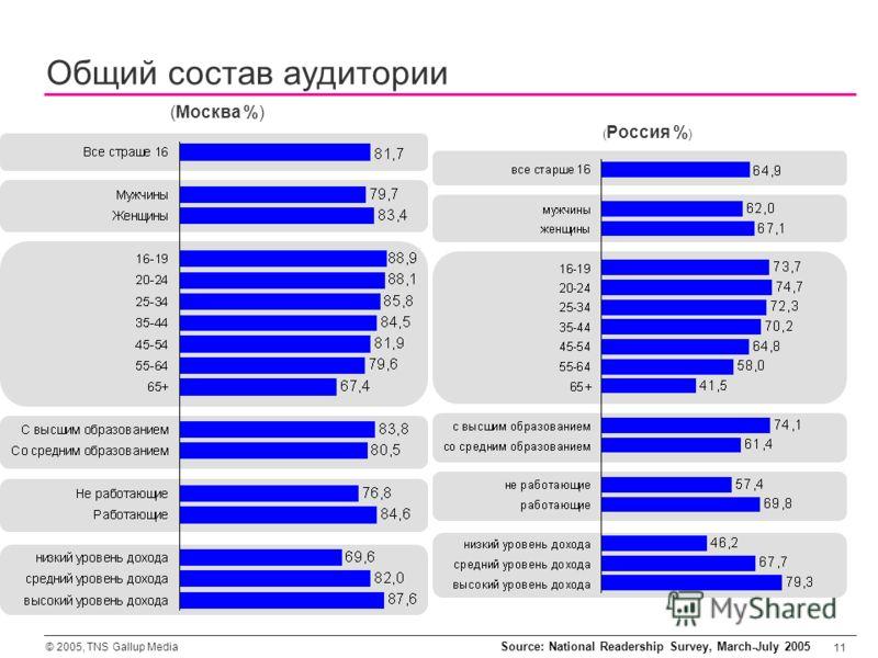 © 2005, TNS Gallup Media 11 (Москва %) Общий состав аудитории ( Россия % ) Source: National Readership Survey, March-July 2005
