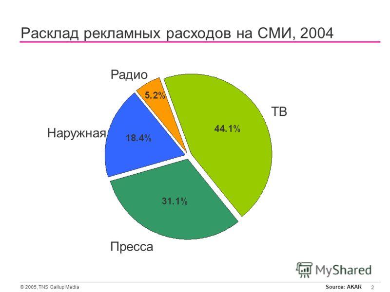© 2005, TNS Gallup Media 2 ТВ Пресса Радио Наружная Расклад рекламных расходов на СМИ, 2004 Source: AKAR
