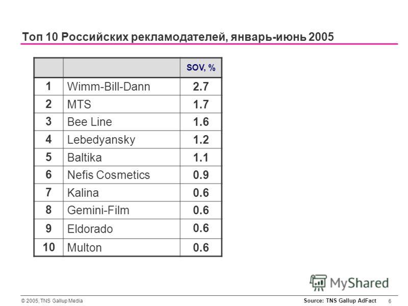 © 2005, TNS Gallup Media 6 SOV, % 1Wimm-Bill-Dann 2.7 2MTS 1.7 3Bee Line 1.6 4Lebedyansky 1.2 5Baltika 1.1 6Nefis Cosmetics 0.9 7Kalina 0.6 8Gemini-Film 0.6 9Eldorado 0.6 10Multon 0.6 Toп 10 Российских рекламодателей, январь-июнь 2005 Source: TNS Gal