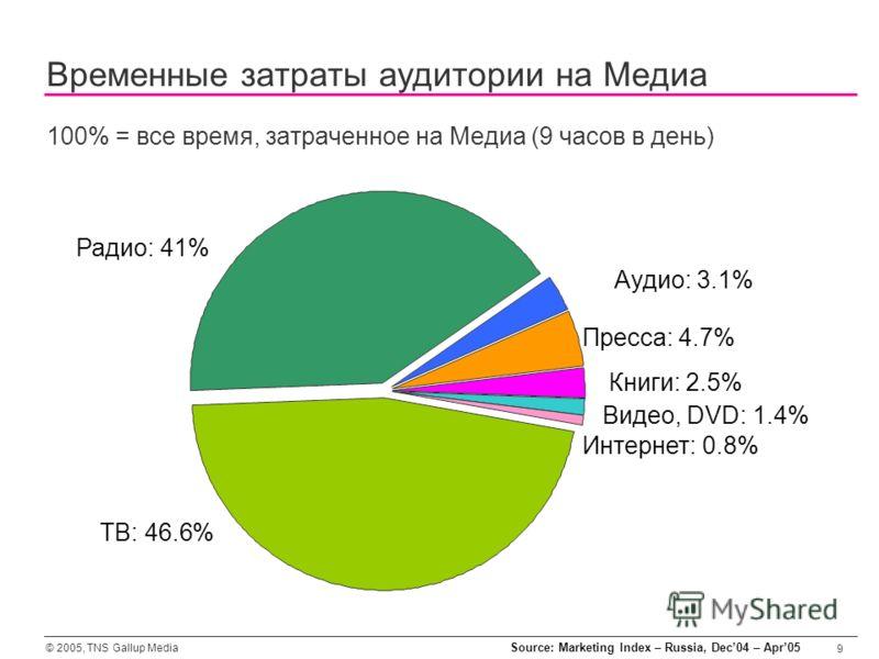 © 2005, TNS Gallup Media 9 Временные затраты аудитории на Медиа 100% = все время, затраченное на Медиа (9 часов в день) ТВ: 46.6% Пресса: 4.7% Радио: 41% Аудио: 3.1% Книги: 2.5% Видео, DVD: 1.4% Интернет: 0.8% Source: Marketing Index – Russia, Dec04