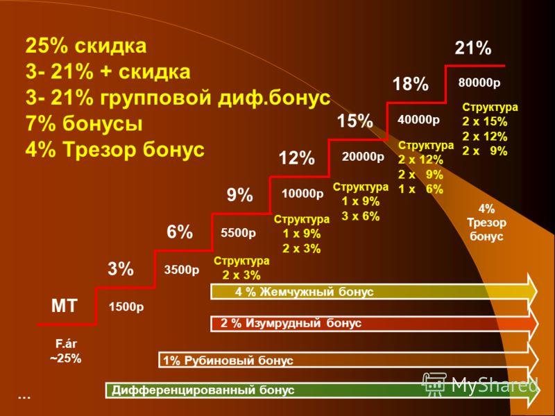 9% F.ár ~25% 1500p 3500p 5500p 10000p 20000p 40000p 80000p 3% 6% MT 12% 15% 18% 21% Структура 2 x 3% Структура 2 x 15% 2 x 12% 2 x 9% Структура 2 x 12% 2 x 9% 1 x 6% Структура 1 x 9% 3 x 6% Структура 1 x 9% 2 x 3% 4% Трезор бонус Дифференцированный б