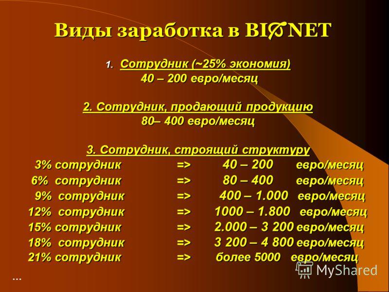 Виды заработка в BI NET 1. Сотрудник (~25% экономия) 40 – 200 евро/месяц 40 – 200 евро/месяц 2. Сотрудник, продающий продукцию 80– 400 евро/месяц 3. Сотрудник, строящий структуру 3% сотрудник => 40 – 200 евро/месяц 3% сотрудник => 40 – 200 евро/месяц