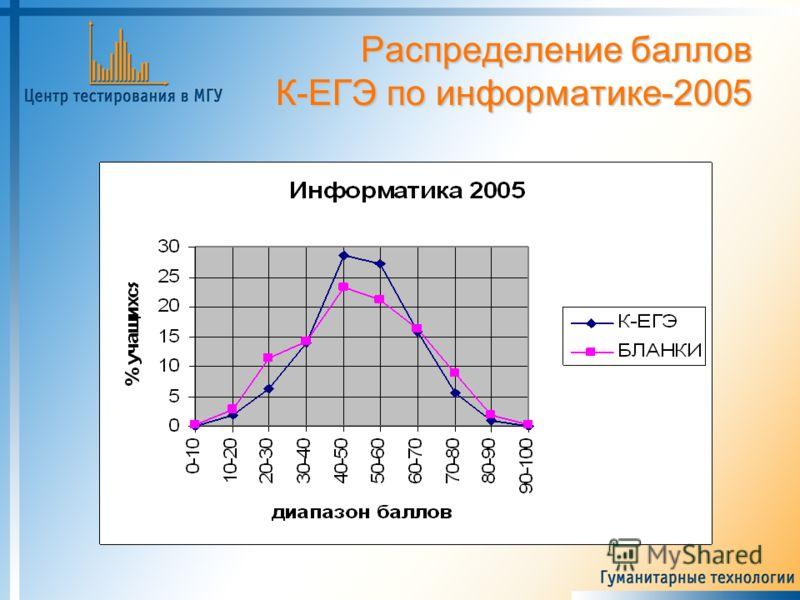 Распределение баллов К-ЕГЭ по информатике-2005