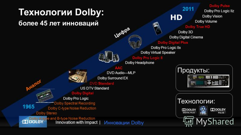 Innovation with Impact| 1965 2011 Аналог Цифра Dolby Digital Cinema Dolby A-type and B-type Noise Reduction Dolby Stereo Dolby C-type Noise Reduction Dolby Spectral Recording Dolby Pro Logic Dolby Digital US DTV Standard DVD Standard Dolby Surround E