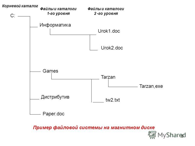 С: Информатика Games Дистрибутив Paper.doc Urok1.doc Urok2.doc Tarzan Tarzan,exe tw2.txt Корневой каталог Файлы и каталоги 1-го уровня Файлы и каталоги 2 -го уровня Пример файловой системы на магнитном диске 8