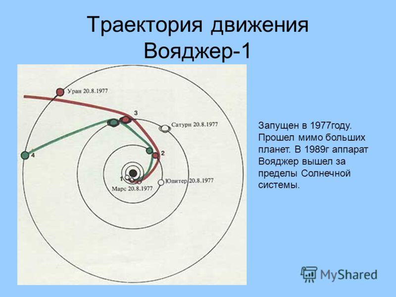 Траектория движения Вояджер-1 Запущен в 1977году. Прошел мимо больших планет. В 1989г аппарат Вояджер вышел за пределы Солнечной системы.