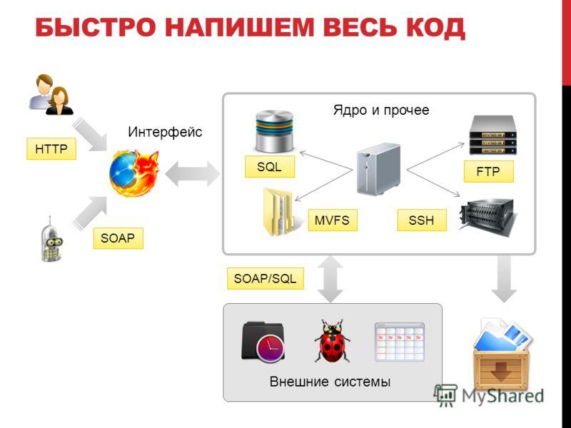 БЫСТРО НАПИШЕМ ВЕСЬ КОД Внешние системы HTTP SOAP SOAP/SQL SQL SSH FTP MVFS Интерфейс Ядро и прочее