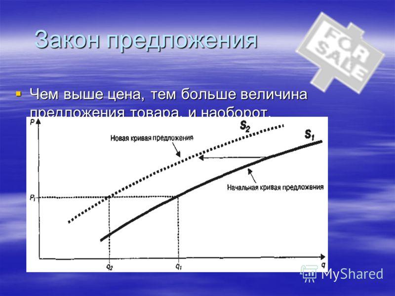 Закон предложения Чем выше цена, тем больше величина предложения товара, и наоборот. Чем выше цена, тем больше величина предложения товара, и наоборот.