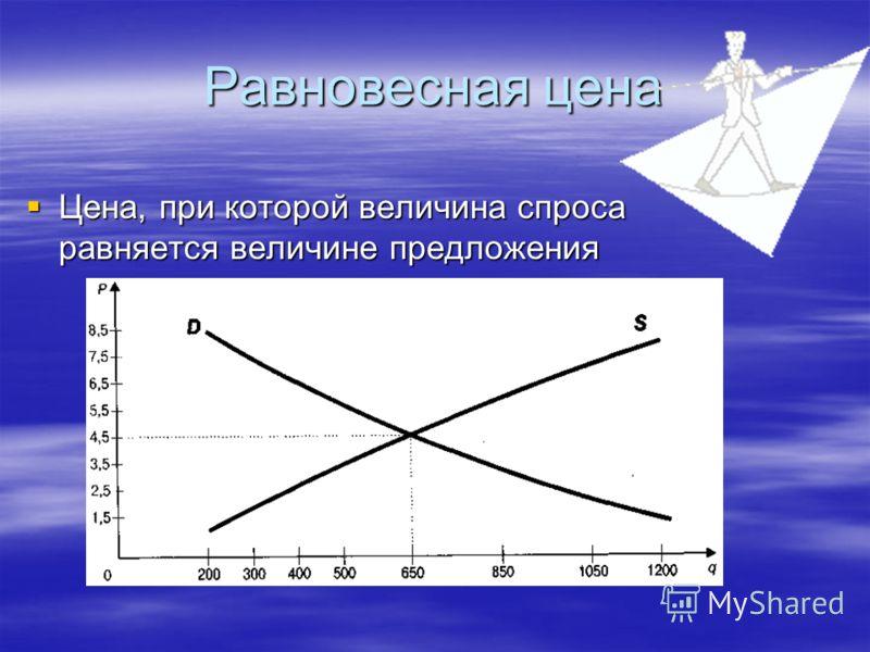 Равновесная цена Цена, при которой величина спроса равняется величине предложения Цена, при которой величина спроса равняется величине предложения