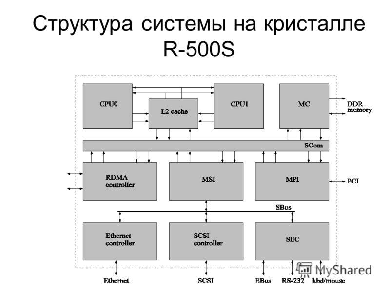 Структура системы на кристалле R-500S