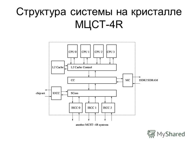 Структура системы на кристалле МЦСТ-4R