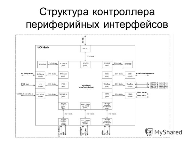 Структура контроллера периферийных интерфейсов