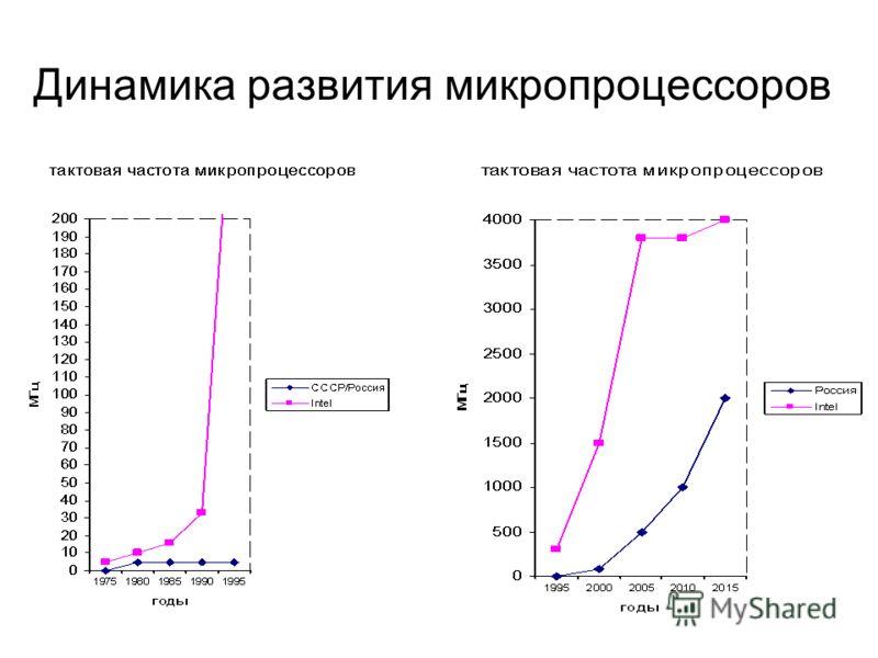 Динамика развития микропроцессоров