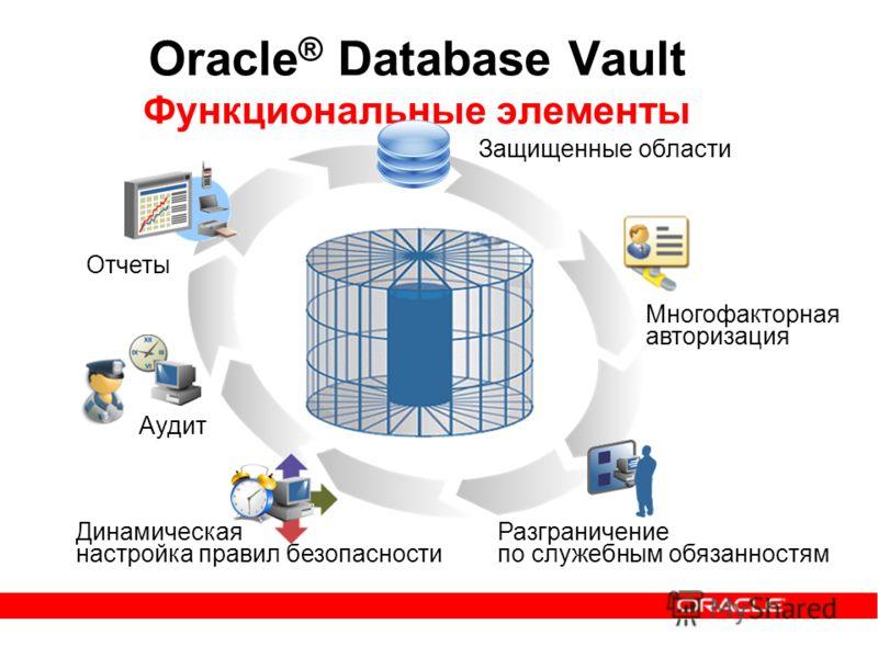 Oracle ® Database Vault Функциональные элементы Отчеты Защищенные области Многофакторная авторизация Разграничение по служебным обязанностям Динамическая настройка правил безопасности Аудит