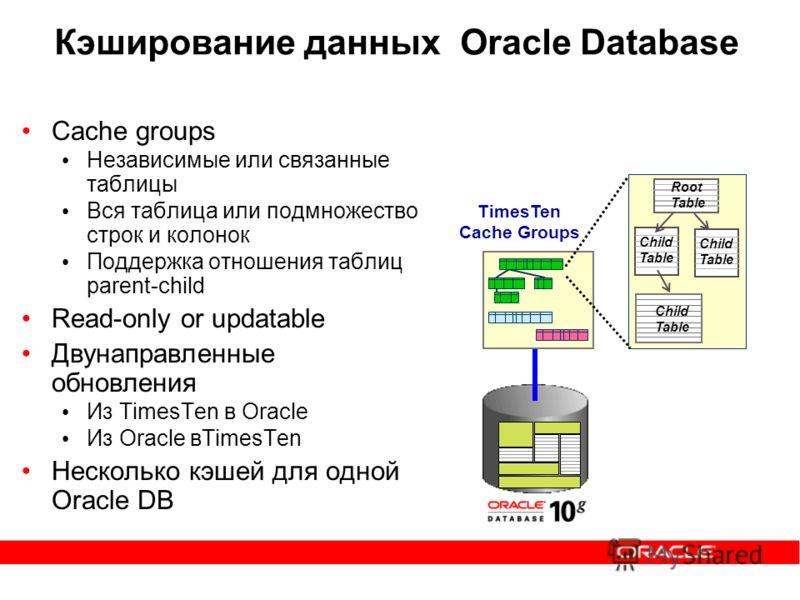 Кэширование данных Oracle Database Cache groups Независимые или связанные таблицы Вся таблица или подмножество строк и колонок Поддержка отношения таблиц parent-child Read-only or updatable Двунаправленные обновления Из TimesTen в Oracle Из Oracle вT