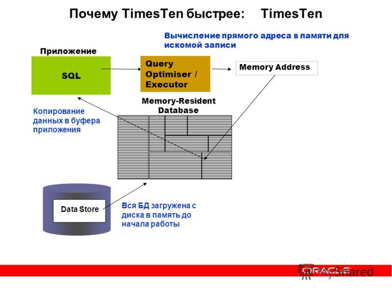 Почему TimesTen быстрее: TimesTen Memory-Resident Database Приложение SQL Вся БД загружена с диска в память до начала работы Memory Address Query Optimiser / Executor Data Store Вычисление прямого адреса в памяти для искомой записи Копирование данных