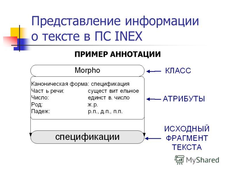 Представление информации о тексте в ПС INEX ПРИМЕР АННОТАЦИИ