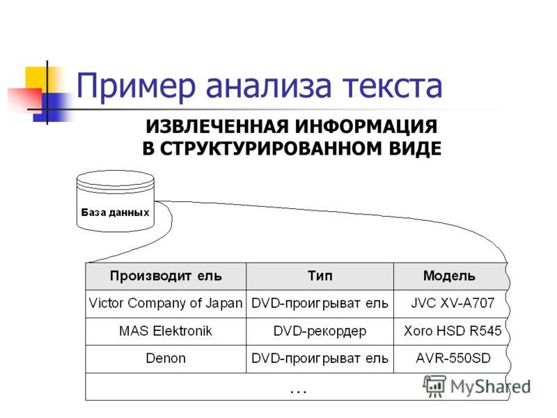 Пример анализа текста ИЗВЛЕЧЕННАЯ ИНФОРМАЦИЯ В СТРУКТУРИРОВАННОМ ВИДЕ