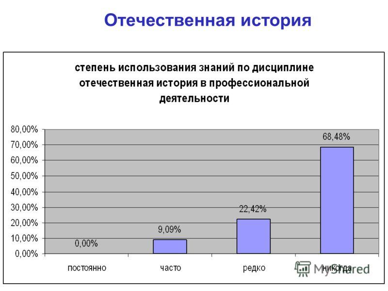 ГСЭ.Ф.04 Отечественная история