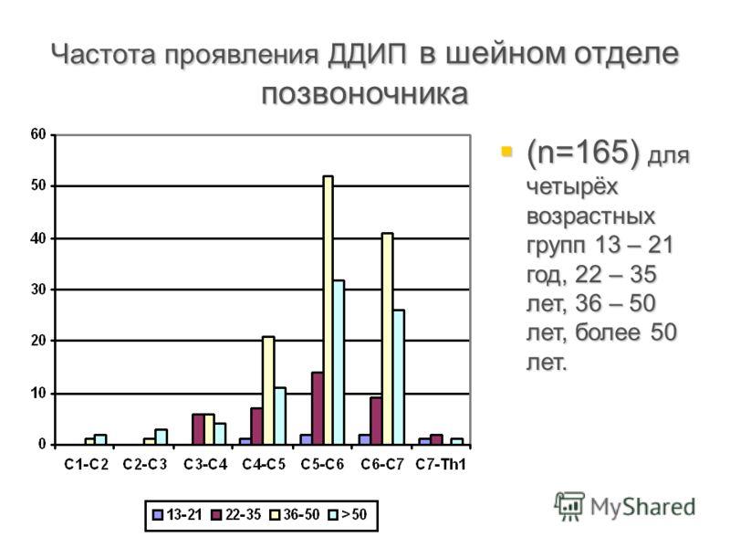 Частота проявления ДДИП в шейном отделе позвоночника (n=165) для четырёх возрастных групп 13 – 21 год, 22 – 35 лет, 36 – 50 лет, более 50 лет. (n=165) для четырёх возрастных групп 13 – 21 год, 22 – 35 лет, 36 – 50 лет, более 50 лет.