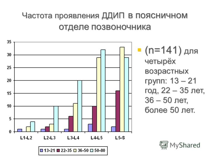 Частота проявления ДДИП в поясничном отделе позвоночника (n=141) для четырёх возрастных групп: 13 – 21 год, 22 – 35 лет, 36 – 50 лет, более 50 лет. (n=141) для четырёх возрастных групп: 13 – 21 год, 22 – 35 лет, 36 – 50 лет, более 50 лет.