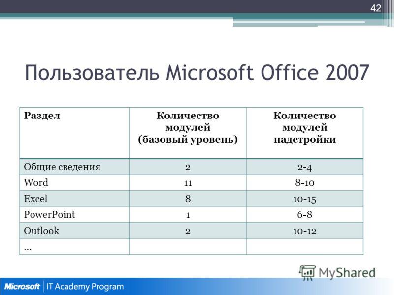 Пользователь Microsoft Office 2007 РазделКоличество модулей (базовый уровень) Количество модулей надстройки Общие сведения22-4 Word118-10 Excel810-15 PowerPoint16-8 Outlook210-12 … 42