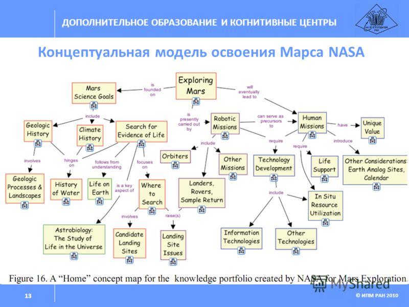 ДОПОЛНИТЕЛЬНОЕ ОБРАЗОВАНИЕ И КОГНИТИВНЫЕ ЦЕНТРЫ © ИПМ РАН 2010 13 Концептуальная модель освоения Марса NASA