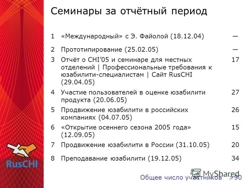 Семинары за отчётный период 1«Международный» с Э. Файолой (18.12.04) 2Прототипирование (25.02.05) 3Отчёт о CHI05 и семинаре для местных отделений | Профессиональные требования к юзабилити-специалистам | Сайт RusCHI (29.04.05) 17 4Участие пользователе