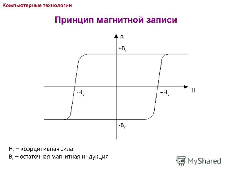 B H +B r -B r +H c -H c H c – коэрцитивная сила B r – остаточная магнитная индукция Компьютерные технологии Принцип магнитной записи