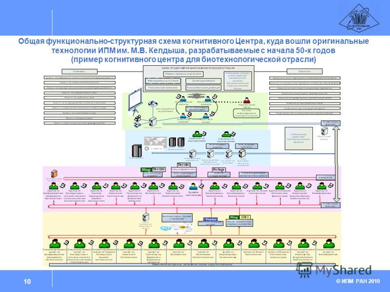 Общая функционально-структурная схема когнитивного Центра, куда вошли оригинальные технологии ИПМ им. М.В. Келдыша, разрабатываемые с начала 50-х годов (пример когнитивного центра для биотехнологической отрасли) © ИПМ РАН 2010 10