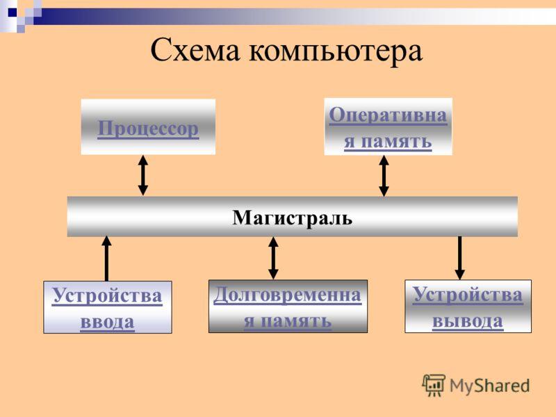 Магистрально-модульный принцип построения компьютера.