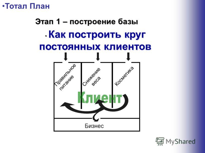 Правильное питание Снижение веса Косметика Negócio Тотал План Этап 1 – построение базы Как построить круг постоянных клиентов Как построить круг постоянных клиентов Бизнес