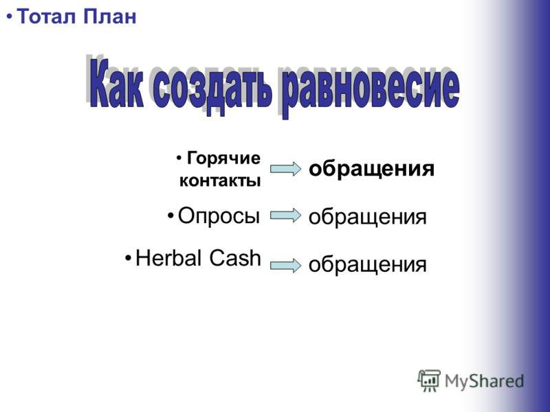 Горячие контакты Herbal Cash Опросы обращения Тотал План