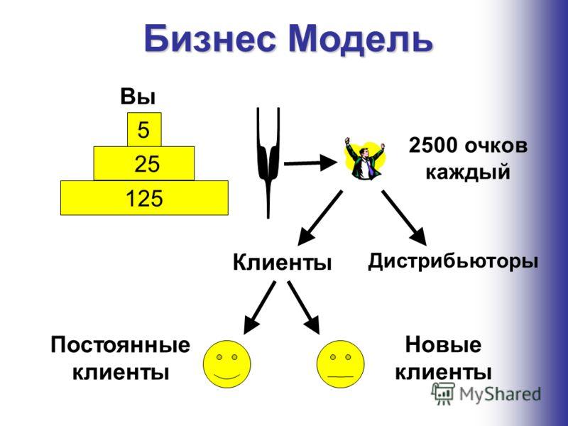 2500 очков каждый Бизнес Модель Клиенты Дистрибьюторы Новые клиенты Постоянные клиенты Вы 5 25 125