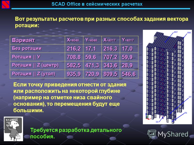 SCAD Office в сейсмических расчетахВариант Х- 4046 Y- 4046 X- 4017 Y- 4017 Без ротации 216,2 17,1216,317,0 Ротация || У 708,859,6707,259,9 Ротация || Z (центр) 582,5471,3343,628,9 Ротация || Z (угол) 935,9720,9809,5546,6 Вот результаты расчетов при р