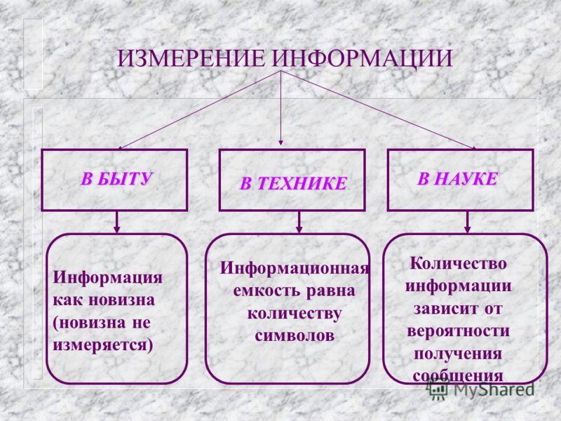 ВОПРОС 1. n ИЗМЕРЕНИЯ ИНФОРМАЦИИ.