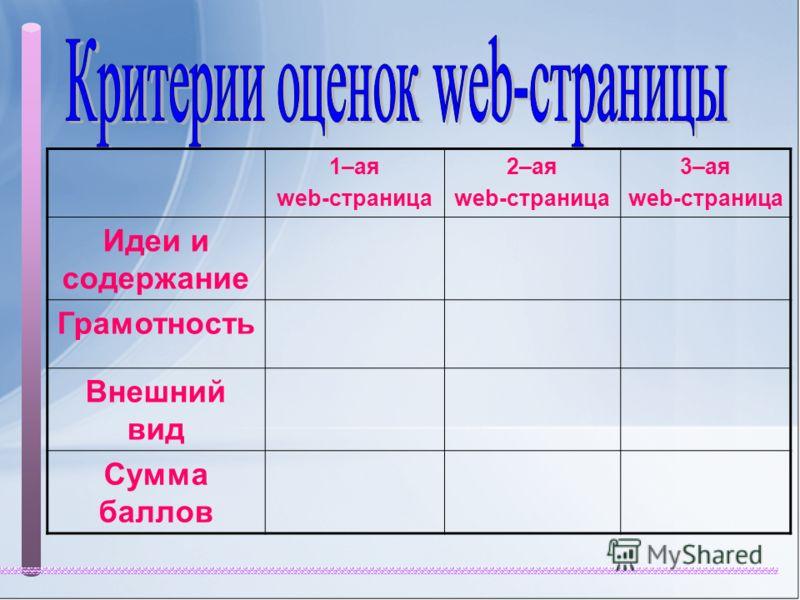 1–ая web-страница 2–ая web-страница 3–ая web-страница Идеи и содержание Грамотность Внешний вид Сумма баллов