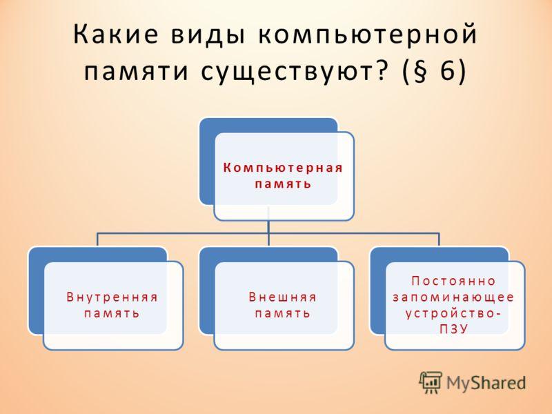 Какие виды компьютерной памяти существуют? (§ 6) Компьютерная память Внутренняя память Внешняя память Постоянно запоминающее устройство- ПЗУ