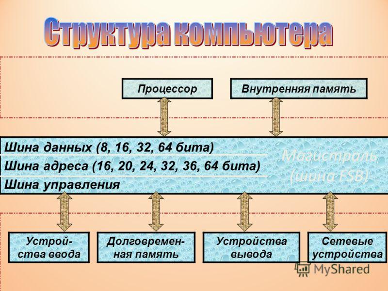 ПроцессорВнутренняя память Шина данных (8, 16, 32, 64 бита) Шина адреса (16, 20, 24, 32, 36, 64 бита) Шина управления Устрой- ства ввода Долговремен- ная память Устройства вывода Сетевые устройства Магистраль (шина FSB)
