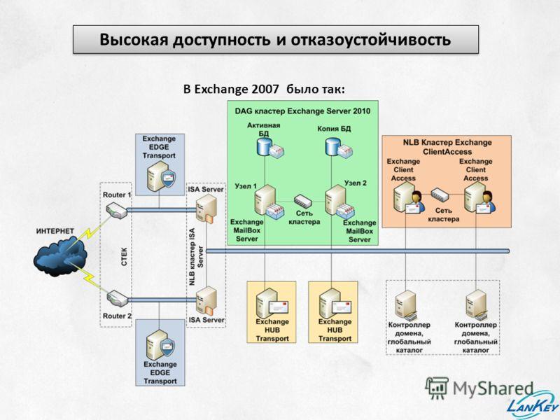 Высокая доступность и отказоустойчивость В Exchange 2007 было так: