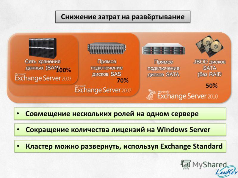 Снижение затрат на развёртывание 70% 50% 100% Совмещение нескольких ролей на одном сервере Сокращение количества лицензий на Windows Server Кластер можно развернуть, используя Exchange Standard
