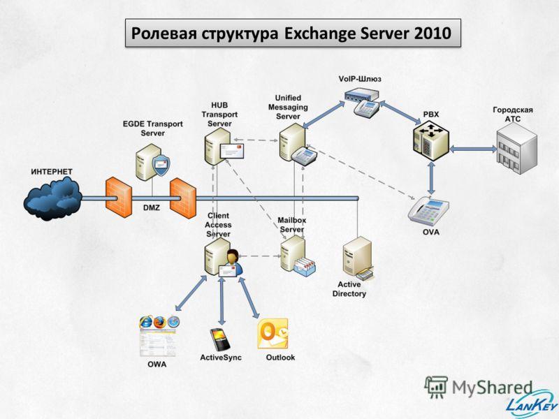 Ролевая структура Exchange Server 2010