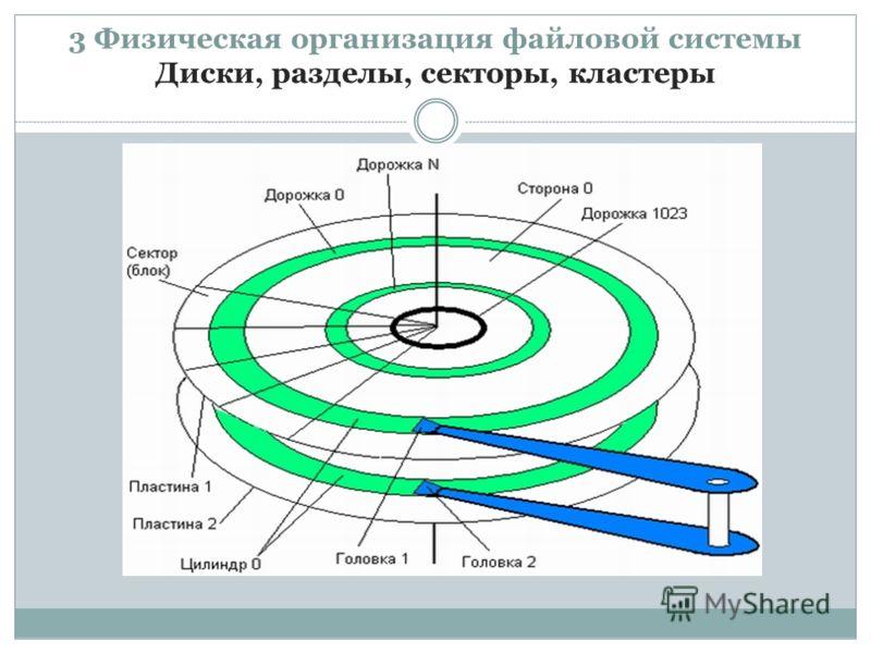 3 Физическая организация файловой системы Диски, разделы, секторы, кластеры