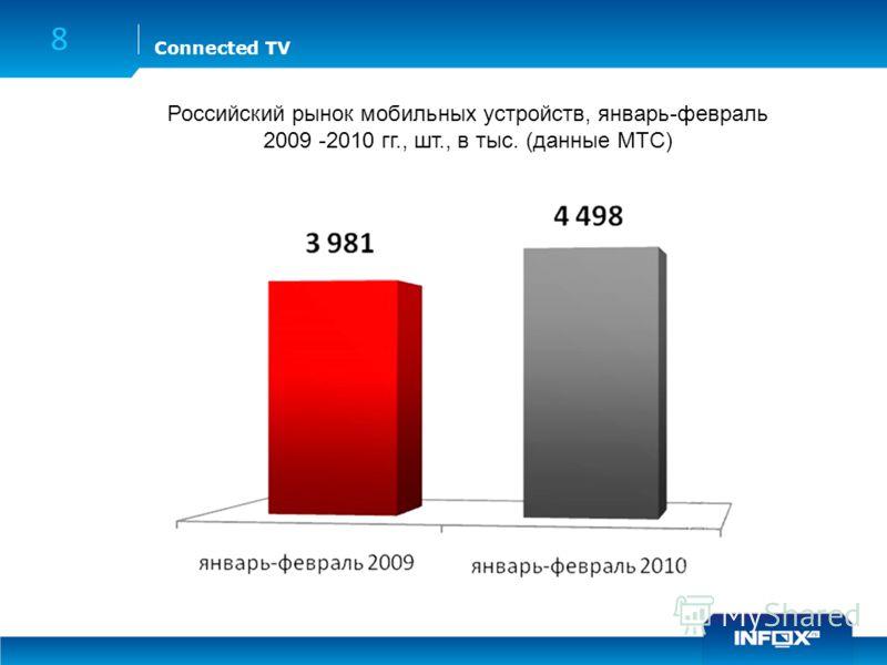 Connected TV 8 Российский рынок мобильных устройств, январь-февраль 2009 -2010 гг., шт., в тыс. (данные МТС)