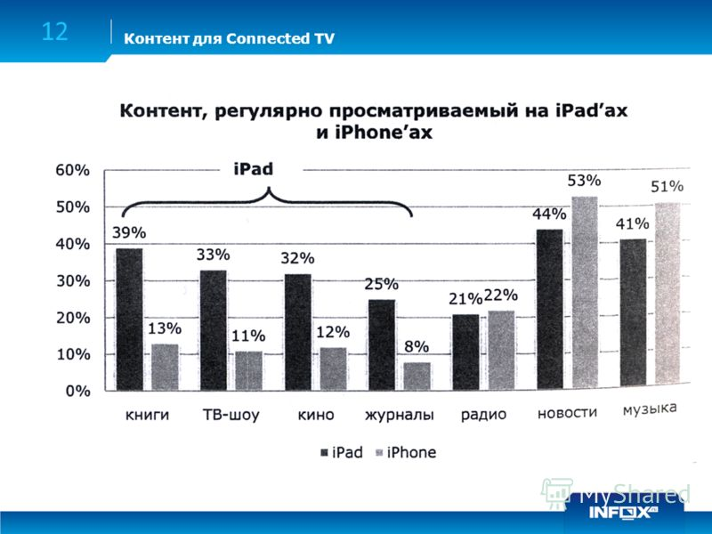 Контент для Connected TV 12